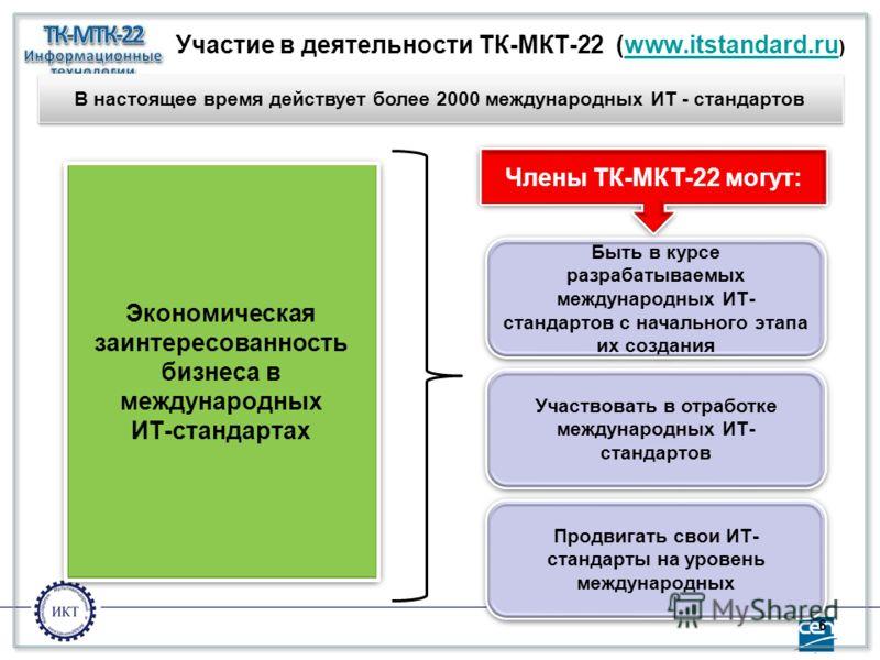 6 Участие в деятельности ТК-МКТ-22 (www.itstandard.ru )www.itstandard.ru Быть в курсе разрабатываемых международных ИТ- стандартов с начального этапа их создания Участвовать в отработке международных ИТ- стандартов Продвигать свои ИТ- стандарты на ур