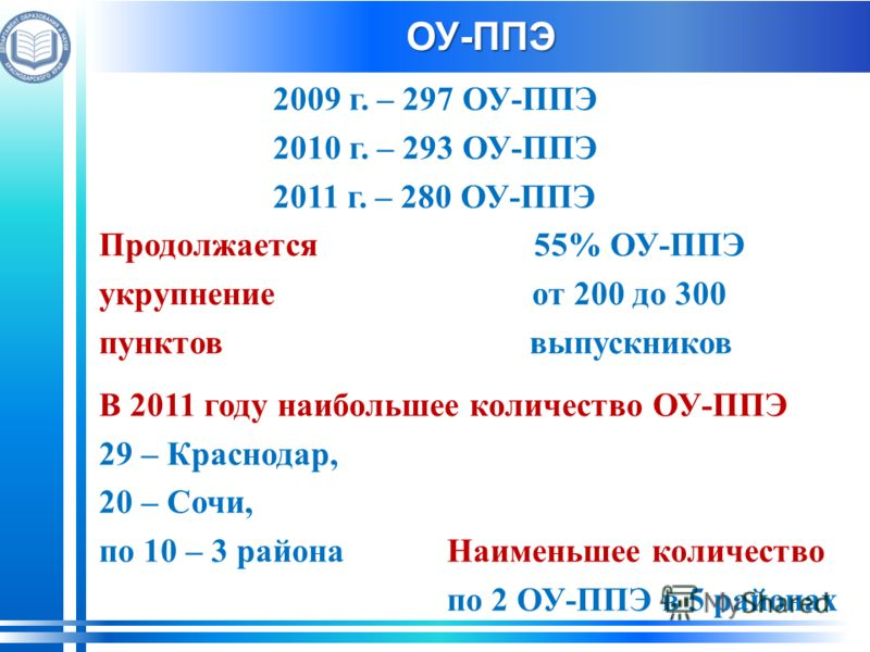 ОУ-ППЭ 2009 г. – 297 ОУ-ППЭ 2010 г. – 293 ОУ-ППЭ 2011 г. – 280 ОУ-ППЭ Продолжается55% ОУ-ППЭ укрупнение от 200 до 300 пунктов выпускников В 2011 году наибольшее количество ОУ-ППЭ 29 – Краснодар, 20 – Сочи, по 10 – 3 района Наименьшее количество по 2