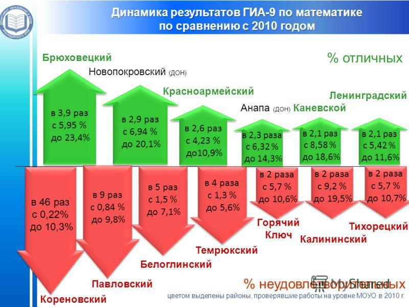 Ленинградский % отличных % неудовлетворительных цветом выделены районы, проверявшие работы на уровне МОУО в 2010 г. Динамика результатов ГИА-9 по математике по сравнению с 2010 годом в 46 раз с 0,22% до 10,3% в 46 раз с 0,22% до 10,3% в 2 раза с 5,7