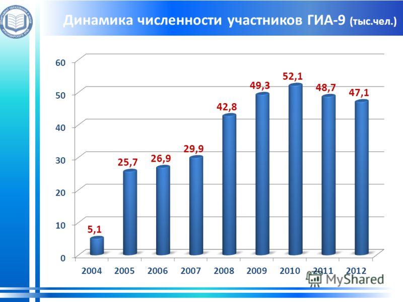 Динамика численности участников ГИА-9 (тыс.чел.)
