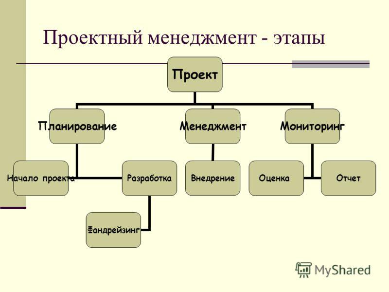Проектный менеджмент - этапы Проект Планирование Начало проекта Разработка Фандрейзинг Менеджмент Внедрение Мониторинг ОценкаОтчет