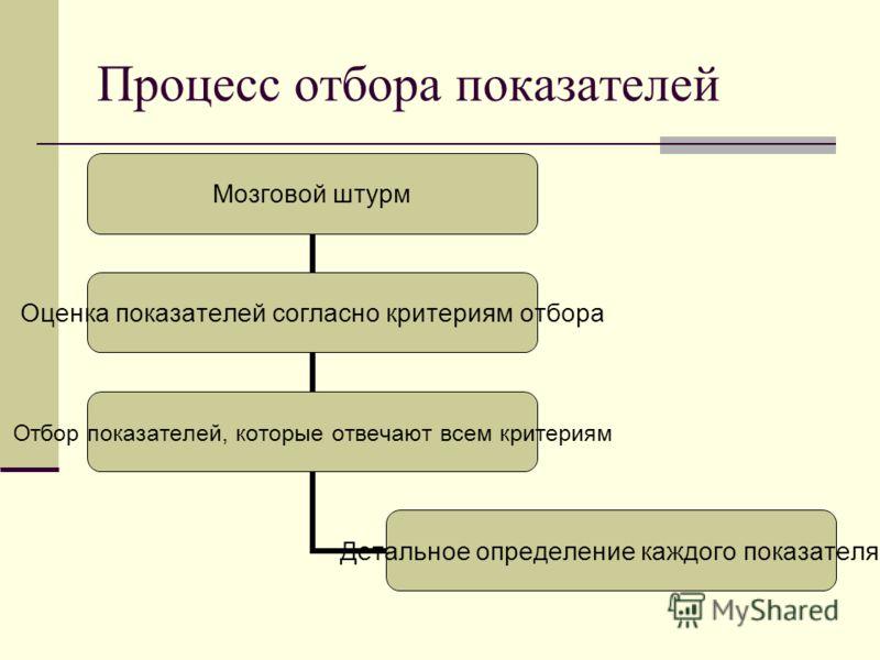 Процесс отбора показателей Мозговой штурм Оценка показателей согласно критериям отбора Отбор показателей, которые отвечают всем критериям Детальное определение каждого показателя