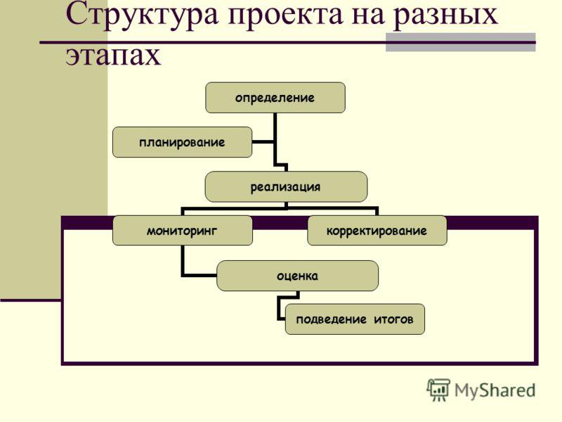 Структура проекта на разных этапах определение реализация мониторинг оценка подведение итогов корректирование планирование