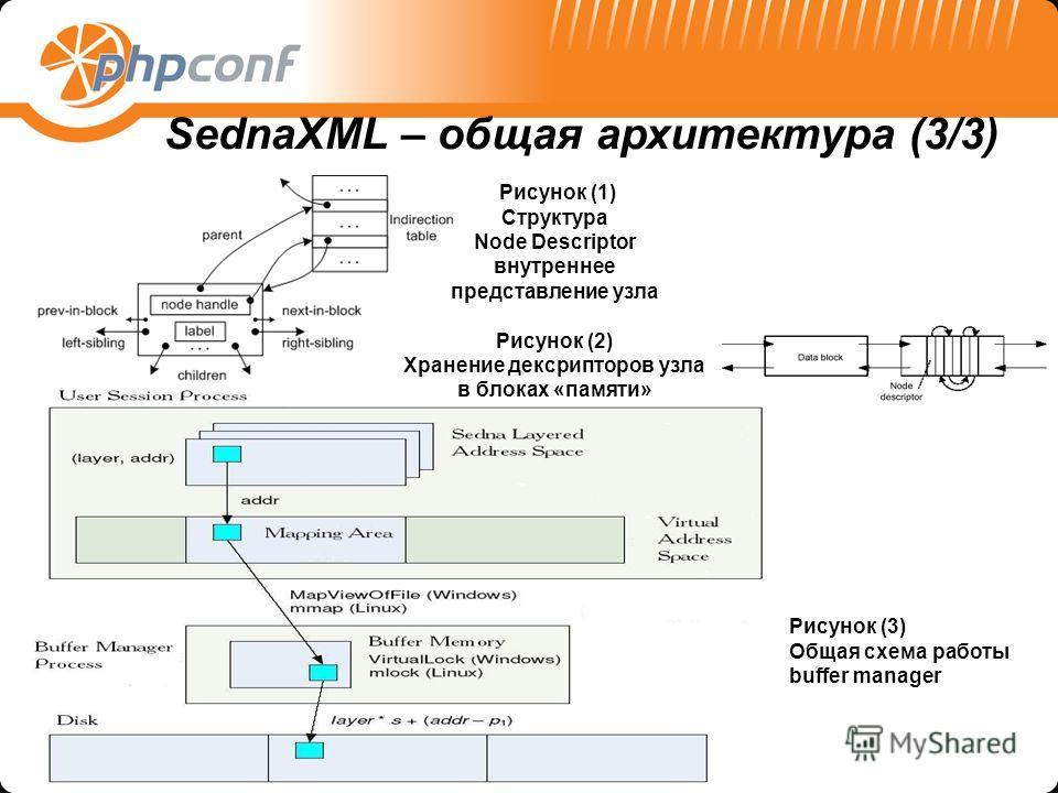 Рисунок (1) Структура Node Descriptor внутреннее представление узла Рисунок (2) Хранение дексрипторов узла в блоках «памяти» SednaXML – общая архитектура (3/3) Рисунок (3) Общая схема работы buffer manager