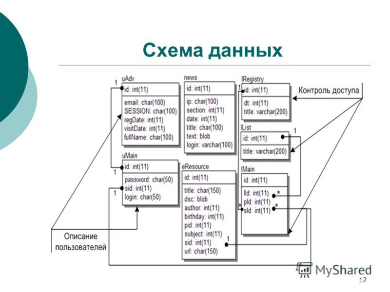 12 Схема данных