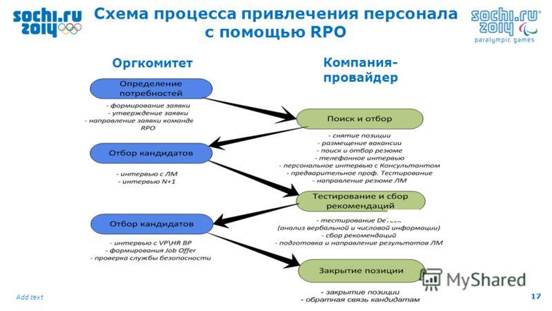 17 Add text 17 Схема процесса привлечения персонала с помощью RPO Оргкомитет Компания- провайдер