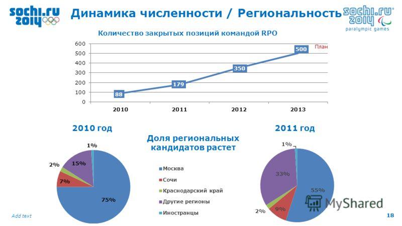 18 Add text 18 Динамика численности / Региональность План 2010 год2011 год Доля региональных кандидатов растет