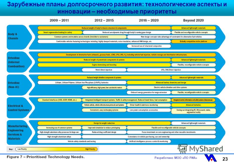 Разработано МОО «ПО РИА» 23 Зарубежные планы долгосрочного развития: технологические аспекты и инновации – необходимые приоритеты