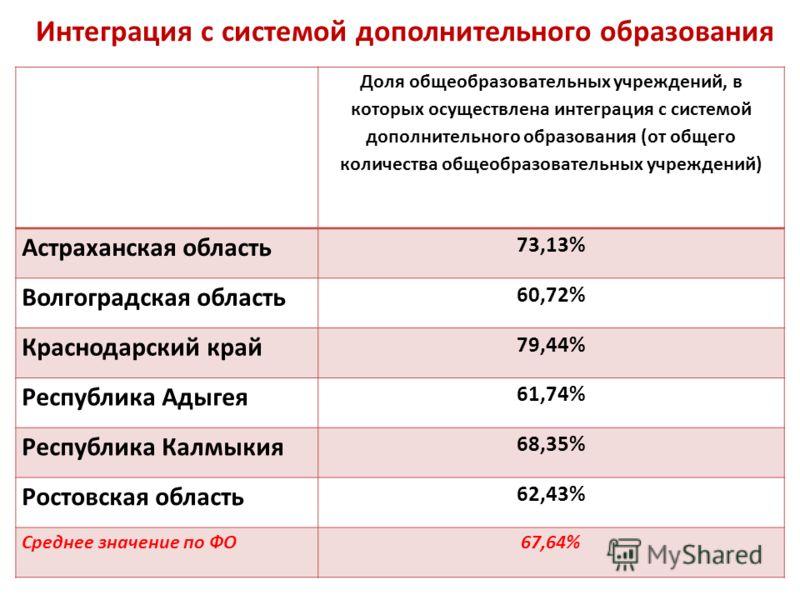 Интеграция с системой дополнительного образования Доля общеобразовательных учреждений, в которых осуществлена интеграция с системой дополнительного образования (от общего количества общеобразовательных учреждений) Астраханская область 73,13% Волгогра