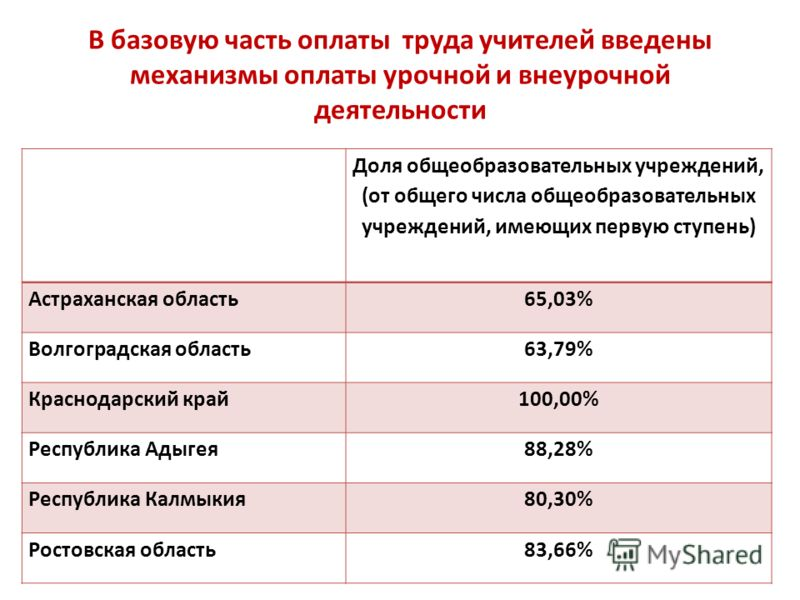В базовую часть оплаты труда учителей введены механизмы оплаты урочной и внеурочной деятельности Доля общеобразовательных учреждений, (от общего числа общеобразовательных учреждений, имеющих первую ступень) Астраханская область65,03% Волгоградская об