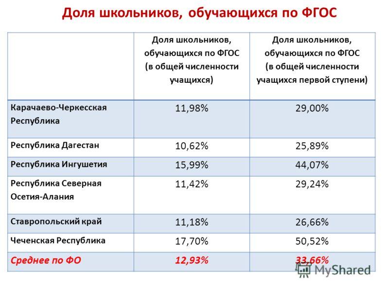 Доля школьников, обучающихся по ФГОС (в общей численности учащихся) Доля школьников, обучающихся по ФГОС (в общей численности учащихся первой ступени) Карачаево-Черкесская Республика 11,98%29,00% Республика Дагестан 10,62%25,89% Республика Ингушетия
