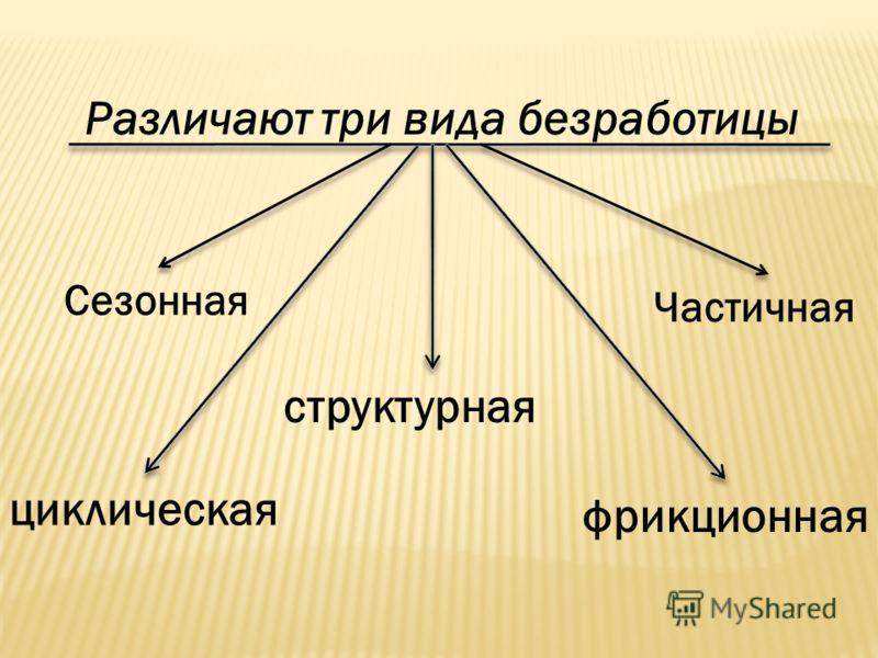 Различают три вида безработицы фрикционная циклическая структурная Сезонная Частичная