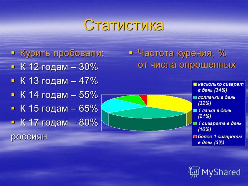 Статистика Курить пробовали: Курить пробовали: К 12 годам – 30% К 12 годам – 30% К 13 годам – 47% К 13 годам – 47% К 14 годам – 55% К 14 годам – 55% К 15 годам – 65% К 15 годам – 65% К 17 годам – 80% К 17 годам – 80%россиян Частота курения, % от числ