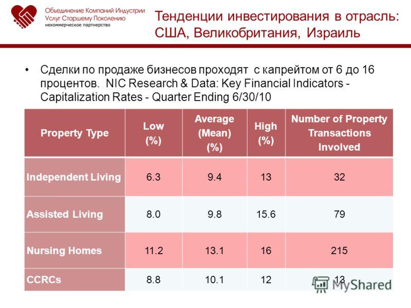 Сделки по продаже бизнесов проходят с капрейтом от 6 до 16 процентов. NIC Research & Data: Key Financial Indicators - Capitalization Rates - Quarter Ending 6/30/10 Property Type Low (%) Average (Mean) (%) High (%) Number of Property Transactions Invo