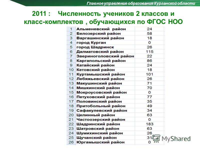 Главное управление образования Курганской области 2011 : Численность учеников 2 классов и класс-комплектов, обучающихся по ФГОС НОО