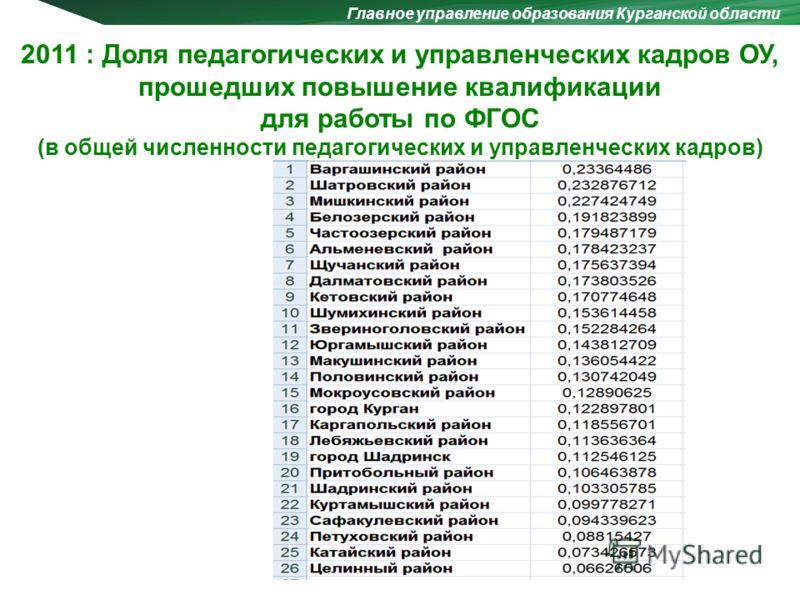 Главное управление образования Курганской области 2011 : Доля педагогических и управленческих кадров ОУ, прошедших повышение квалификации для работы по ФГОС (в общей численности педагогических и управленческих кадров)