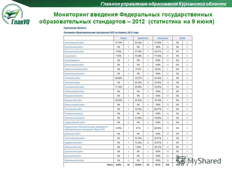 Главное управление образования Курганской области Мониторинг введения Федеральных государственных образовательных стандартов – 2012 (статистика на 9 июня)