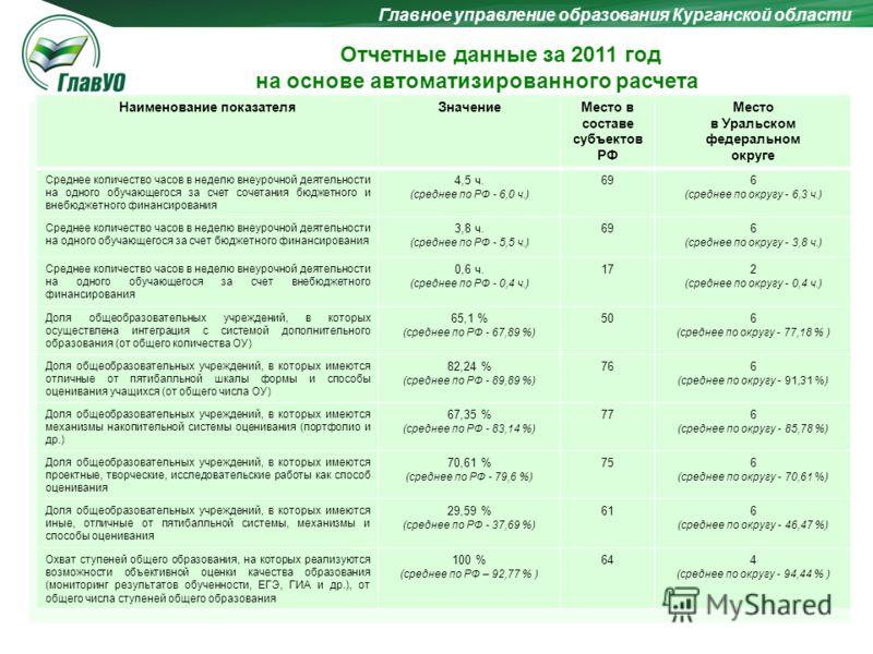Главное управление образования Курганской области Отчетные данные за 2011 год на основе автоматизированного расчета Наименование показателяЗначениеМесто в составе субъектов РФ Место в Уральском федеральном округе Среднее количество часов в неделю вне