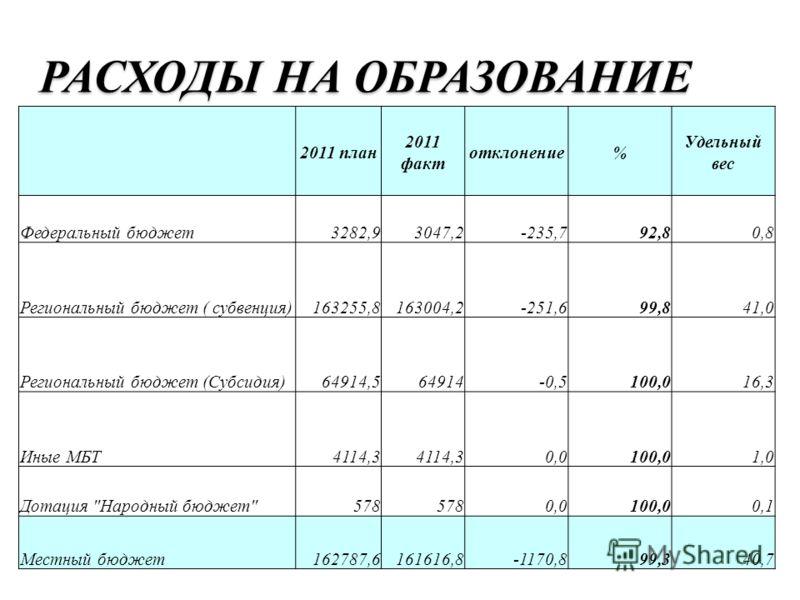РАСХОДЫ НА ОБРАЗОВАНИЕ 2011 план 2011 факт отклонение% Удельный вес Федеральный бюджет3282,93047,2-235,792,80,8 Региональный бюджет ( субвенция)163255,8163004,2-251,699,841,0 Региональный бюджет (Субсидия)64914,564914-0,5100,016,3 Иные МБТ4114,3 0,01