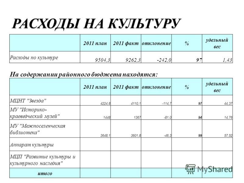 РАСХОДЫ НА КУЛЬТУРУ 2011 план2011 фактотклонение% удельный вес Расходы по культуре 9504,39262,3-242,0971,43 На содержании районного бюджета находятся: 2011 план2011 фактотклонение% удельный вес МЦНТ