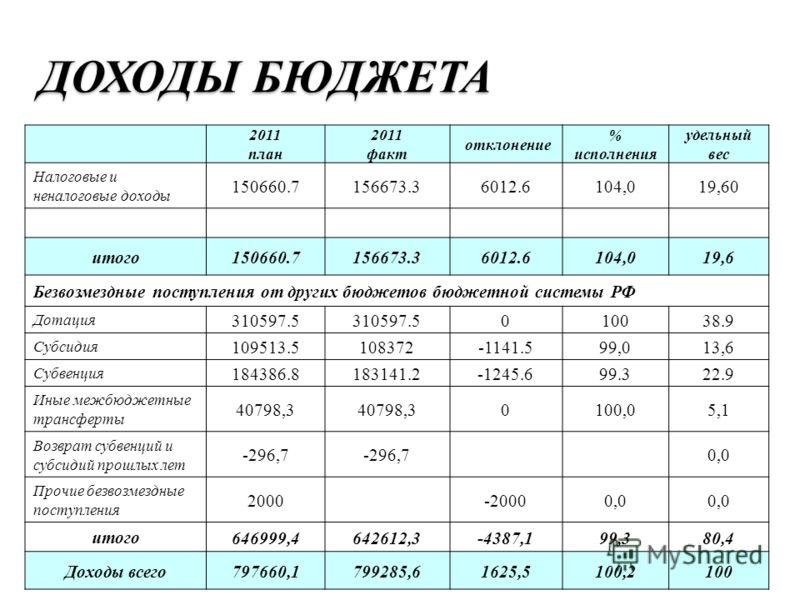 2011 план 2011 факт отклонение % исполнения удельный вес Налоговые и неналоговые доходы 150660.7156673.36012.6104,019,60 итого 150660.7156673.36012.6104,019,6 Безвозмездные поступления от других бюджетов бюджетной системы РФ Дотация 310597.5 010038.9
