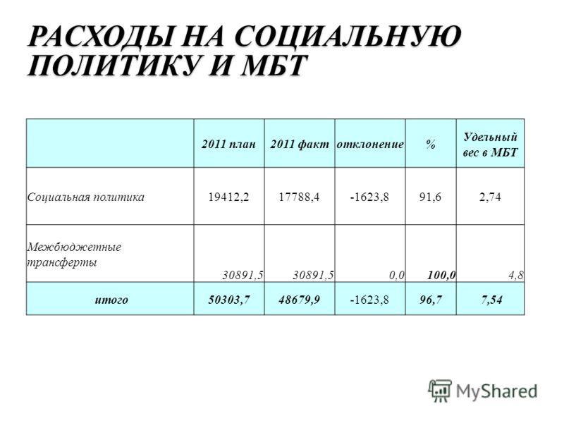 РАСХОДЫ НА СОЦИАЛЬНУЮ ПОЛИТИКУ И МБТ 2011 план2011 фактотклонение% Удельный вес в МБТ Социальная политика19412,217788,4-1623,891,62,74 Межбюджетные трансферты 30891,5 0,0100,04,8 итого 50303,748679,9-1623,8 96,7 7,54