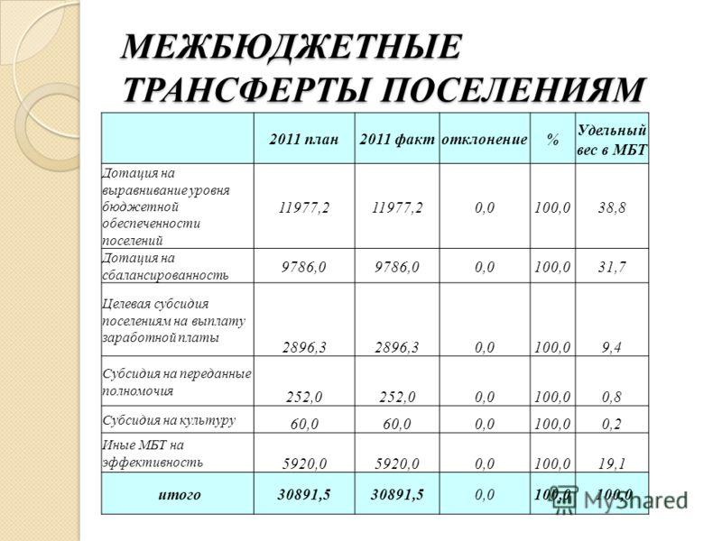 МЕЖБЮДЖЕТНЫЕ ТРАНСФЕРТЫ ПОСЕЛЕНИЯМ 2011 план2011 фактотклонение% Удельный вес в МБТ Дотация на выравнивание уровня бюджетной обеспеченности поселений 11977,2 0,0100,038,8 Дотация на сбалансированность 9786,0 0,0100,031,7 Целевая субсидия поселениям н