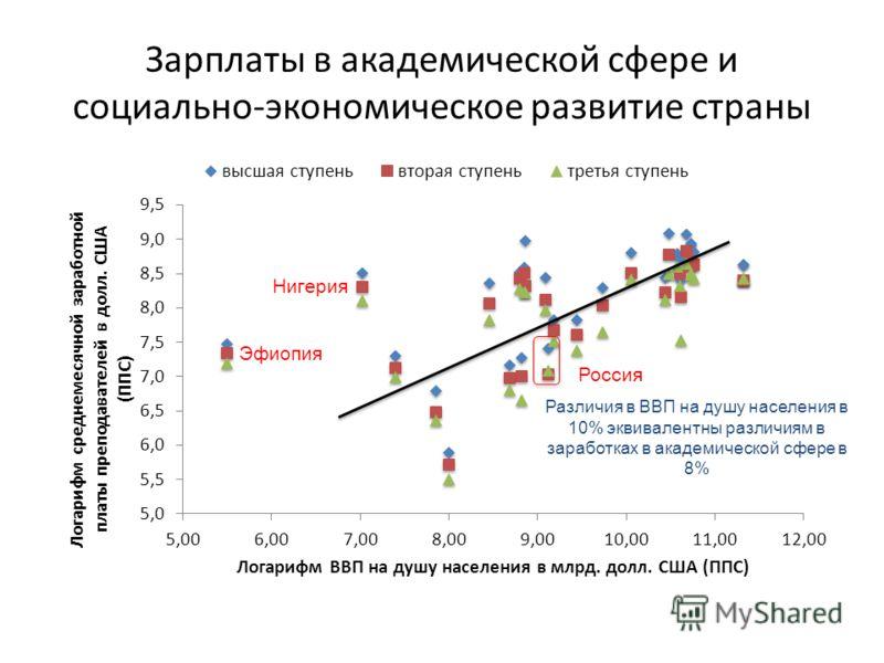 Зарплаты в академической сфере и социально-экономическое развитие страны Эфиопия Различия в ВВП на душу населения в 10% эквивалентны различиям в заработках в академической сфере в 8% Нигерия Россия
