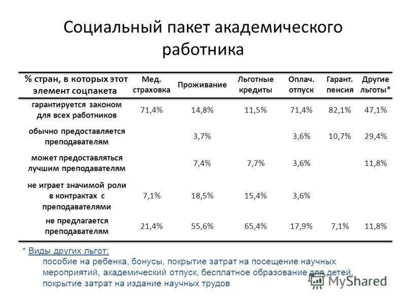 Социальный пакет академического работника % стран, в которых этот элемент соцпакета Мед. страховка Проживание Льготные кредиты Оплач. отпуск Гарант. пенсия Другие льготы* гарантируется законом для всех работников 71,4%14,8%11,5%71,4%82,1%47,1% обычно