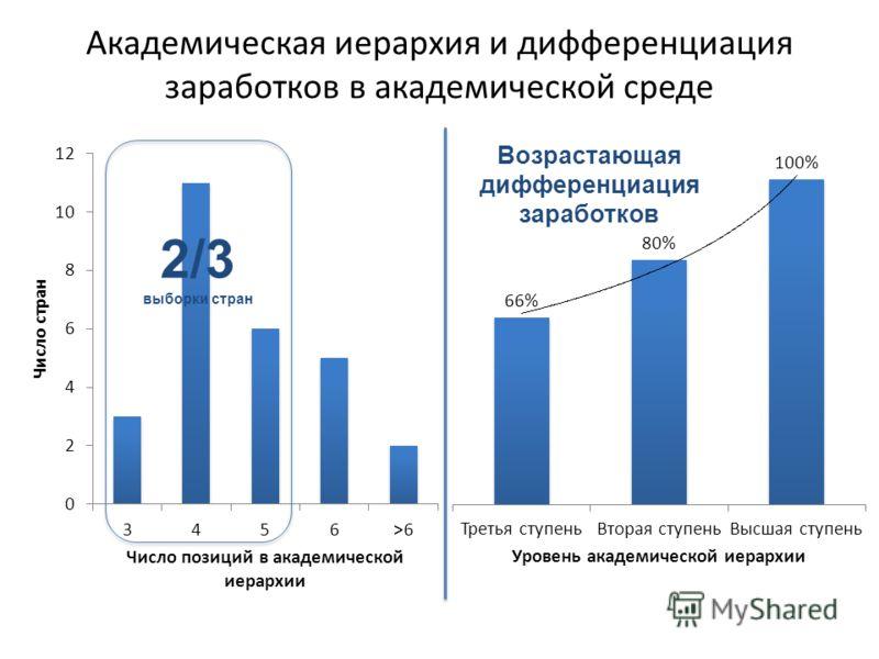 Академическая иерархия и дифференциация заработков в академической среде 2/3 выборки стран Возрастающая дифференциация заработков