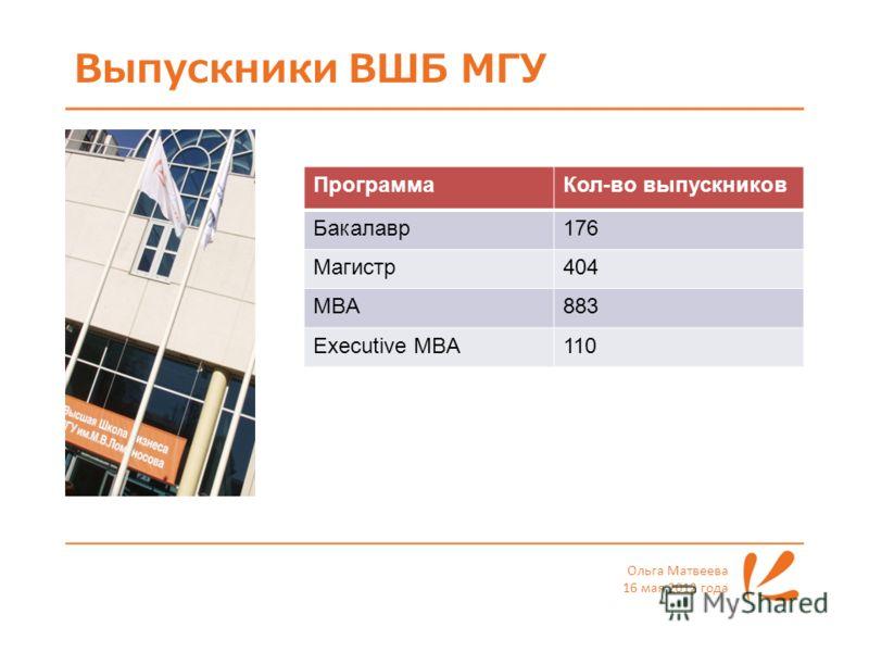 Выпускники ВШБ МГУ Ольга Матвеева 16 мая 2012 года ПрограммаКол-во выпускников Бакалавр176 Магистр404 MBA883 Executive MBA110