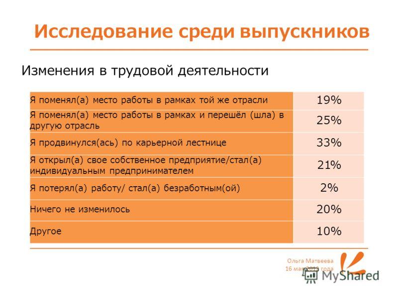 Исследование среди выпускников Ольга Матвеева 16 мая 2012 года Изменения в трудовой деятельности Я поменял(а) место работы в рамках той же отрасли 19% Я поменял(а) место работы в рамках и перешёл (шла) в другую отрасль 25% Я продвинулся(ась) по карье