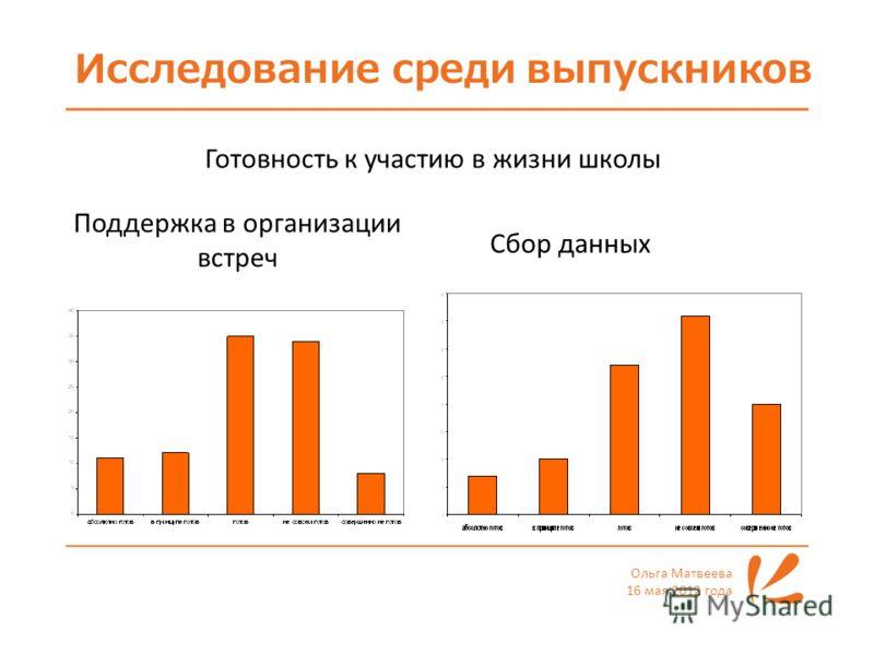 Исследование среди выпускников Ольга Матвеева 16 мая 2012 года Готовность к участию в жизни школы Поддержка в организации встреч Сбор данных