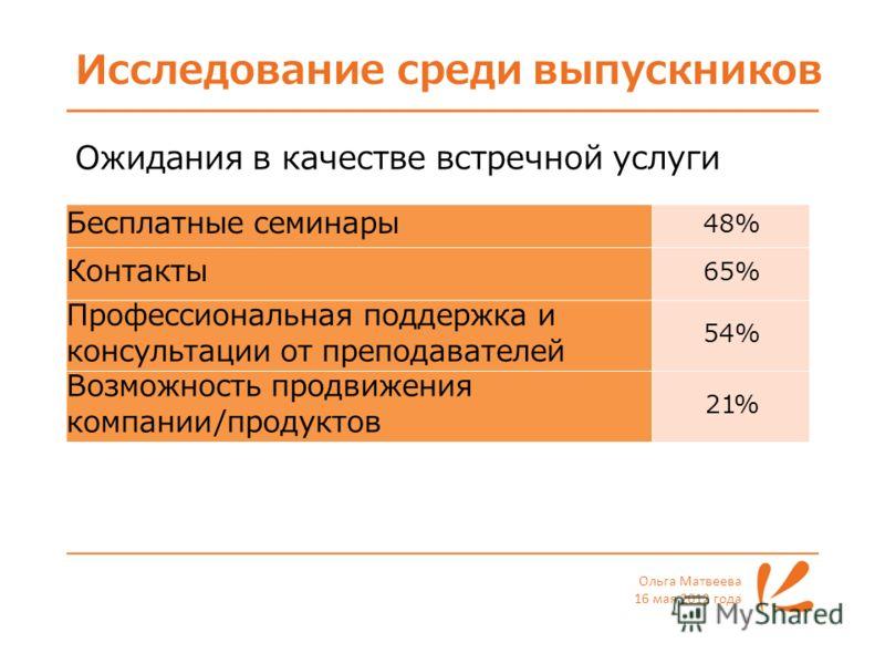 Исследование среди выпускников Ольга Матвеева 16 мая 2012 года Бесплатные семинары 48% Контакты 65% Профессиональная поддержка и консультации от преподавателей 54% Возможность продвижения компании/продуктов 21% Ожидания в качестве встречной услуги