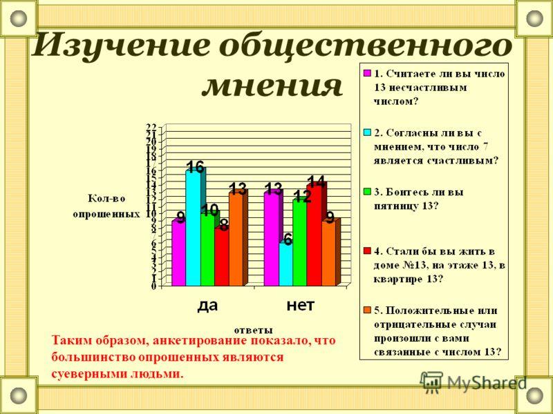 Изучение общественного мнения Таким образом, анкетирование показало, что большинство опрошенных являются суеверными людьми.