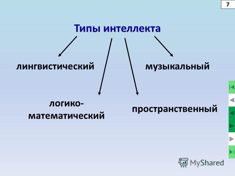 Типы интеллекта лингвистическиймузыкальный логико- математический пространственный 7