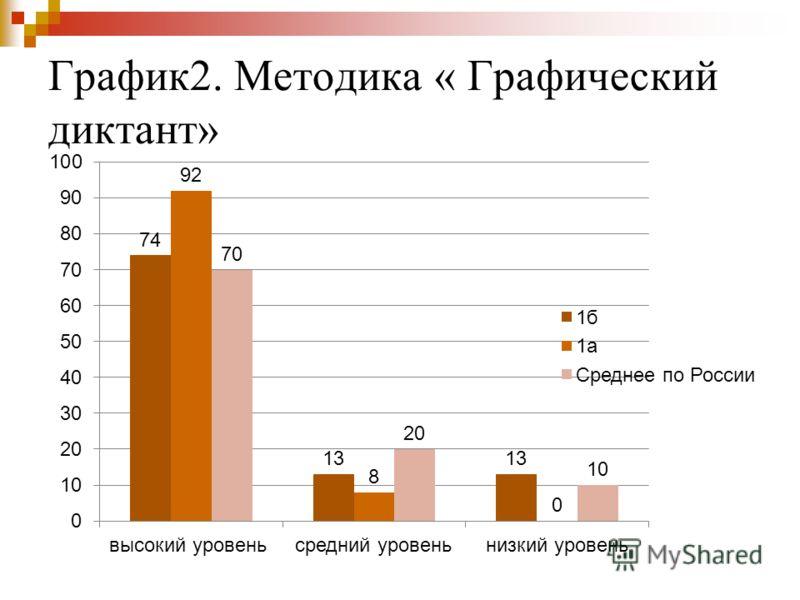 График2. Методика « Графический диктант»