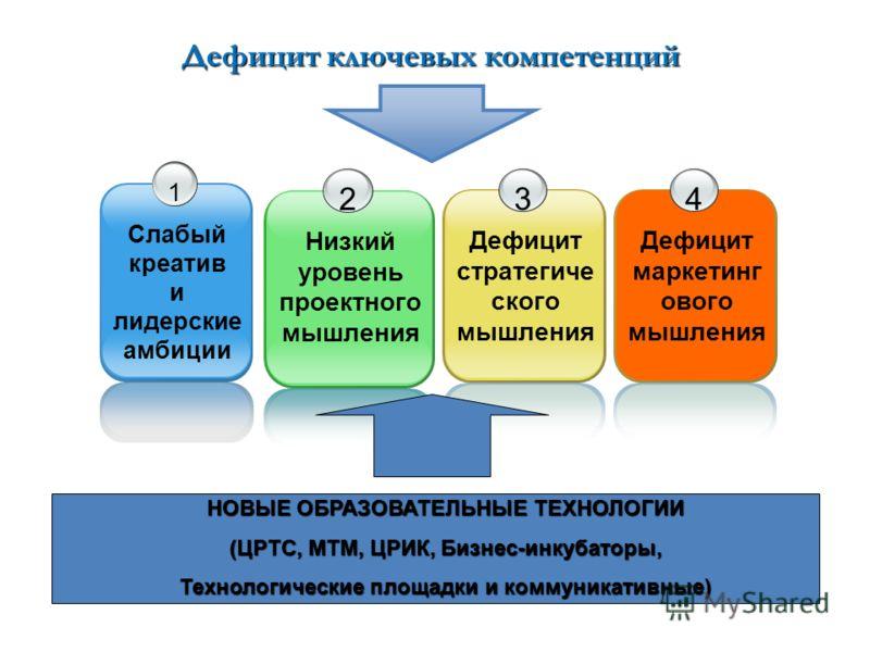 Дефицит ключевых компетенций 1 Слабый креатив и лидерские амбиции 2 Низкий уровень проектного мышления 3 Дефицит стратегиче ского мышления НОВЫЕ ОБРАЗОВАТЕЛЬНЫЕ ТЕХНОЛОГИИ (ЦРТС, МТМ, ЦРИК, Бизнес-инкубаторы, Технологические площадки и коммуникативны