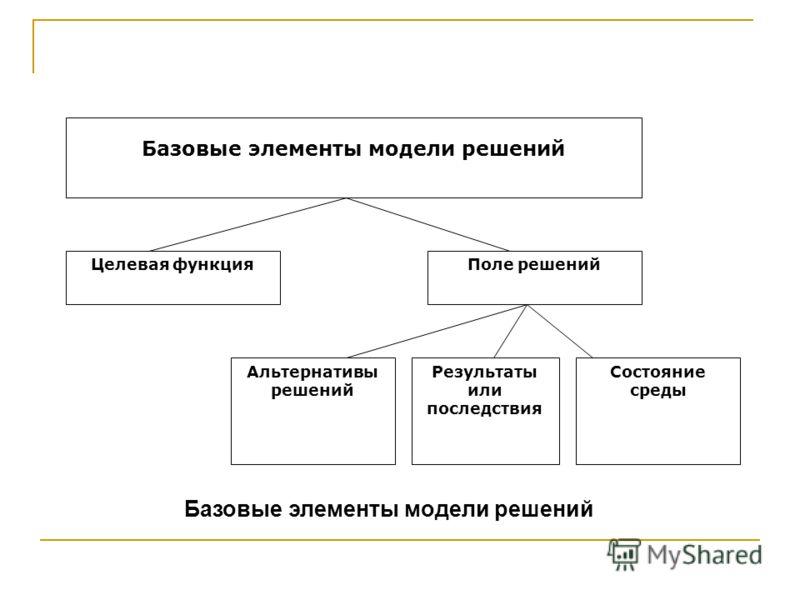 Базовые элементы модели решений Целевая функцияПоле решений Альтернативы решений Состояние среды Результаты или последствия