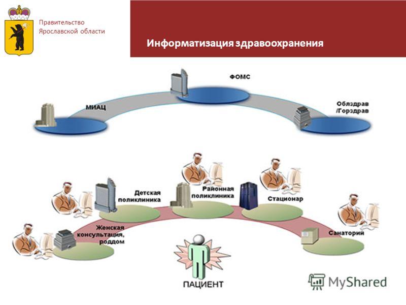 Информатизация здравоохранения Правительство Ярославской области