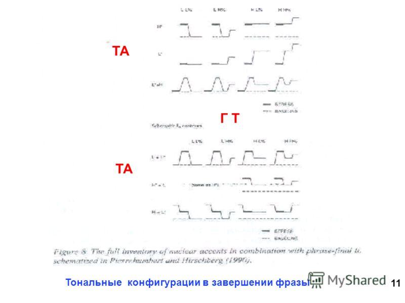 11 Тональные конфигурации в завершении фразы ТА Г Т