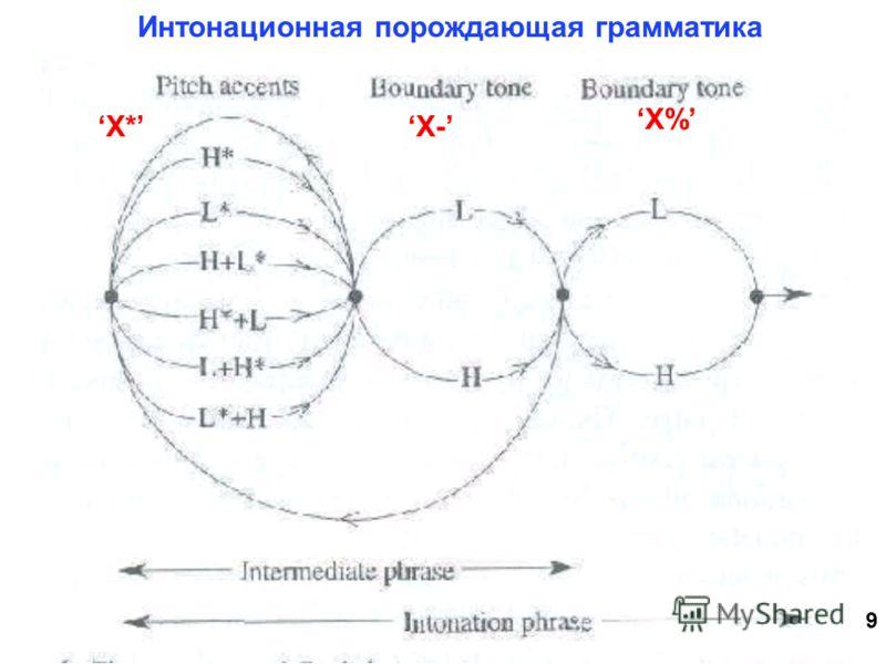 9 Интонационная порождающая грамматика Х- X% X*