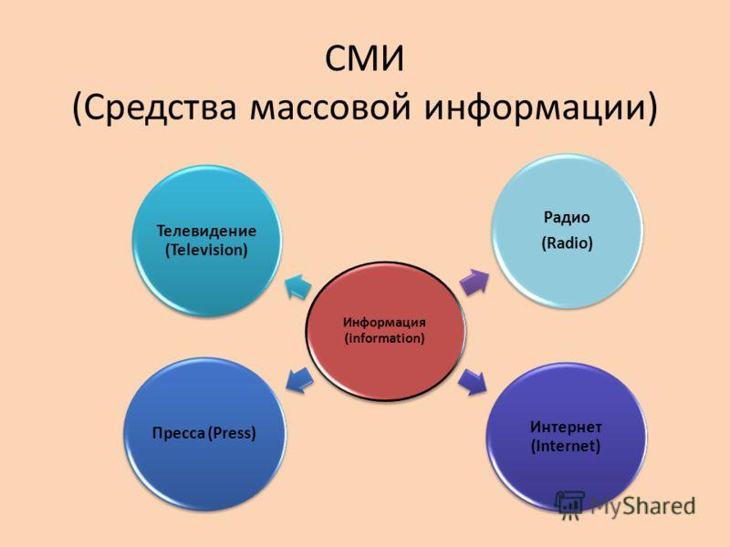 СМИ (Средства массовой информации) Информация (information) Радио (Radio) Интернет (Internet) Пресса (Press) Телевидение (Television)