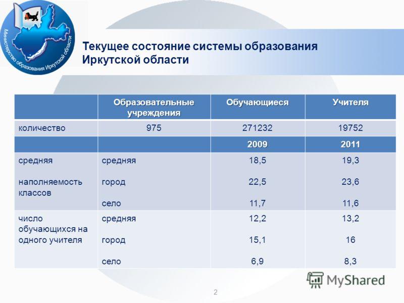 2 Текущее состояние системы образования Иркутской области Образовательные учреждения ОбучающиесяУчителя количество97527123219752 20092011 средняя наполняемость классов средняя город село 18,5 22,5 11,7 19,3 23,6 11,6 число обучающихся на одного учите
