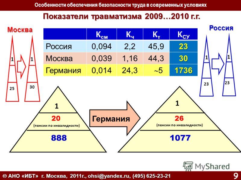 АНО «ИБТ» г. Москва, 2011г., ohsi@yandex.ru, (495) 625-23-21 9 1 1 20 (пенсии по инвалидности) 888 26 (пенсии по инвалидности) 1077 Показатели травматизма 2009…2010 г.г. Показатели травматизма 2009…2010 г.г. Германия 11 25 30 Москва Особенности обесп