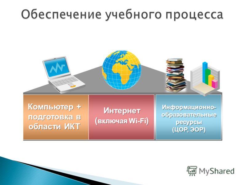 Компьютер + подготовка в области ИКТ Компьютер + подготовка в области ИКТ Интернет ( включая Wi-Fi ) Интернет ( включая Wi-Fi ) Информационно- образовательные ресурсы (ЦОР, ЭОР) Информационно- образовательные ресурсы (ЦОР, ЭОР)
