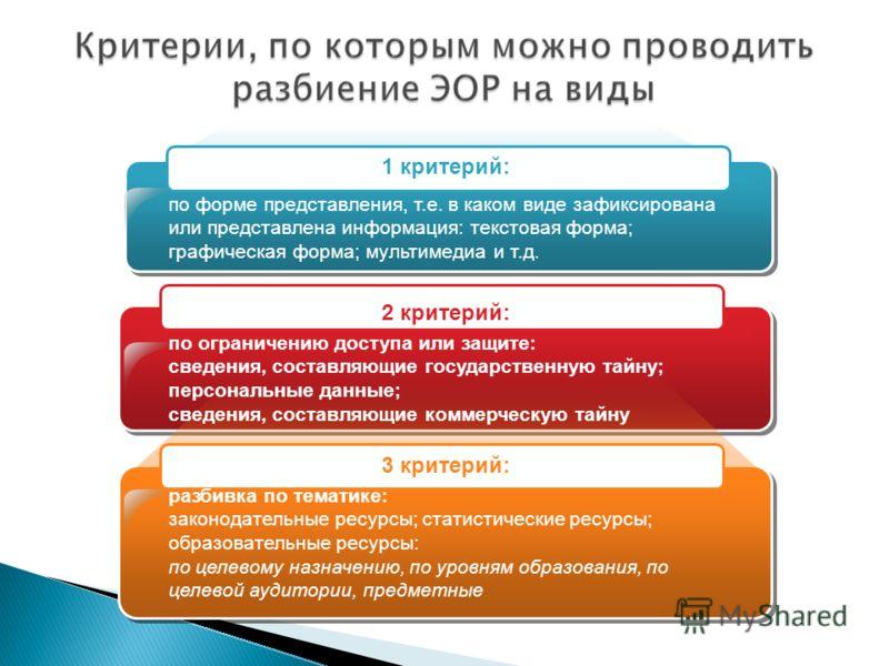 по форме представления, т.е. в каком виде зафиксирована или представлена информация: текстовая форма; графическая форма; мультимедиа и т.д. по ограничению доступа или защите: сведения, составляющие государственную тайну; персональные данные; сведения