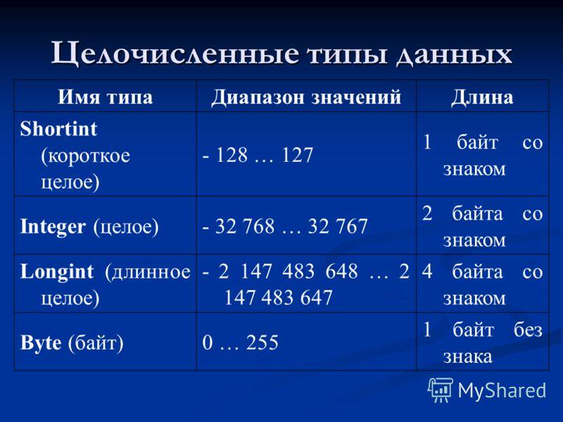 Целочисленные типы данных Имя типаДиапазон значенийДлина Shortint (короткое целое) - 128 … 127 1 байт со знаком Integer (целое)- 32 768 … 32 767 2 байта со знаком Longint (длинное целое) - 2 147 483 648 … 2 147 483 647 4 байта со знаком Byte (байт)0