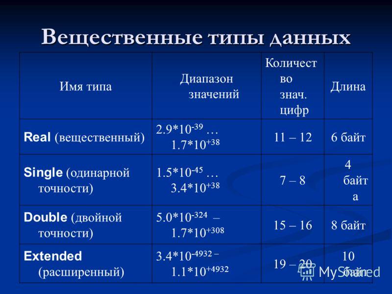 Вещественные типы данных Имя типа Диапазон значений Количест во знач. цифр Длина Real (вещественный) 2.9*10 -39 … 1.7*10 +38 11 – 126 байт Single (одинарной точности) 1.5*10 -45 … 3.4*10 +38 7 – 8 4 байт а Double (двойной точности) 5.0*10 -324 – 1.7*