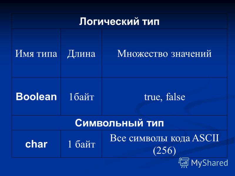 Логический тип Имя типаДлинаМножество значений Boolean 1байтtrue, false Символьный тип char 1 байт Все символы кода ASCII (256)